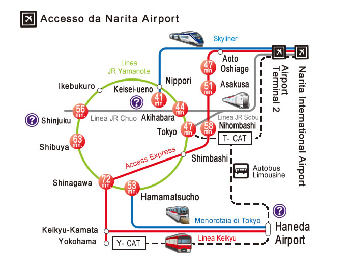 tourists info access